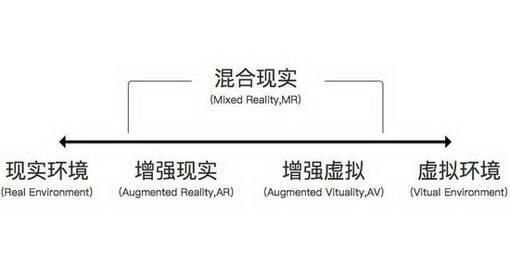 什么是VR、AR、MR、CR、AV  现实 虚拟 虚境 第3张