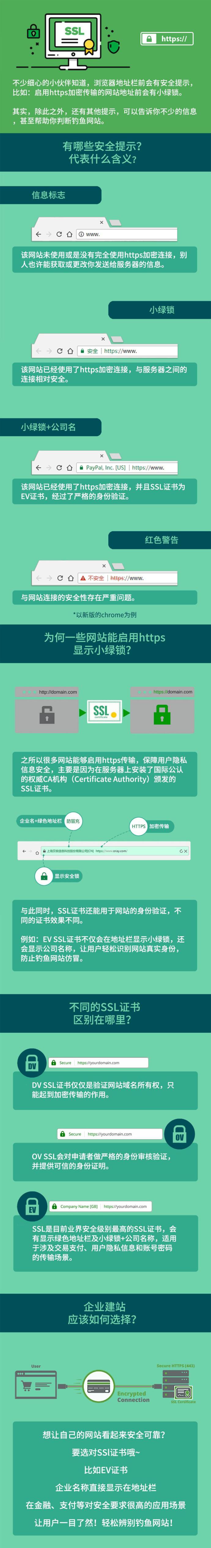 一张图带你了解浏览器地址栏安全提示信息
