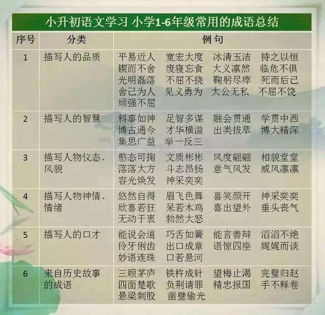 小学1-6年级常用的成语总结  龙三公子 成语 语文 教育 学习方法 第2张