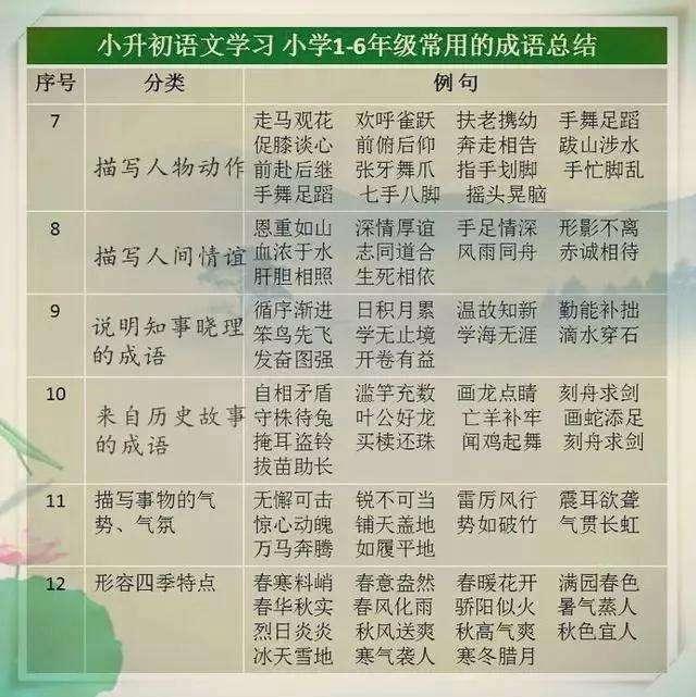 小学1-6年级常用的成语总结  龙三公子 成语 语文 教育 学习方法 第4张