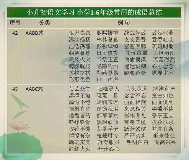 小学1-6年级常用的成语总结  龙三公子 成语 语文 教育 学习方法 第7张
