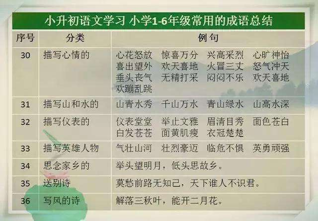 小学1-6年级常用的成语总结  龙三公子 成语 语文 教育 学习方法 第6张